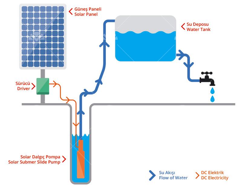 Solar Sulama Paketi Pompa Gücü 7.5 HP1